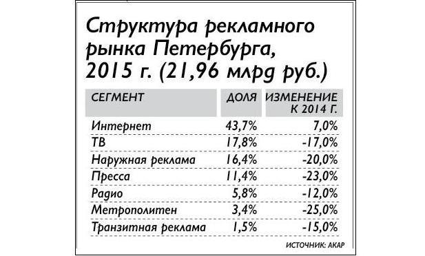 Рекламный рынок Петербурга за 2015 год сократился на 10%.