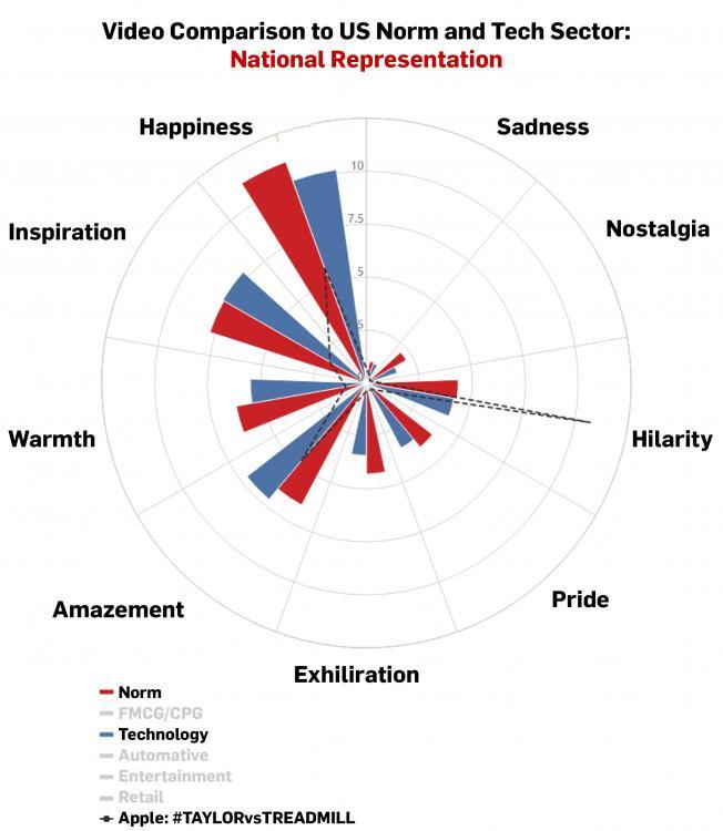 Какие факторы влияют на виральность рекламы.