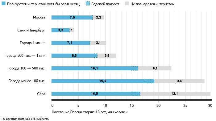 Аудитория интернета и резервы роста.