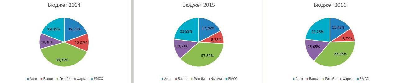 Блондинка.Ру оценила рынок контекстной рекламы.