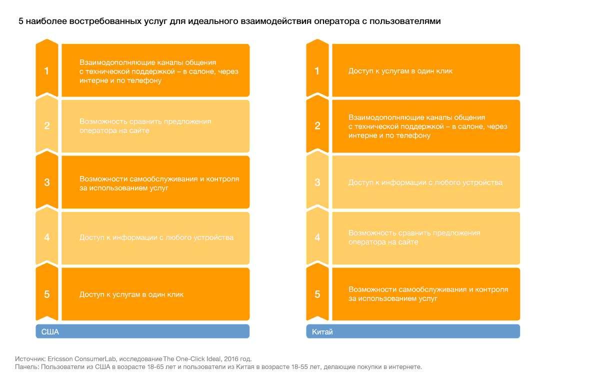 Ericsson провел исследование потребительского онлайн поведения в США и Китае.