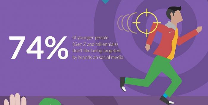 Молодежь устала от таргетированной рекламы в соцсетях.