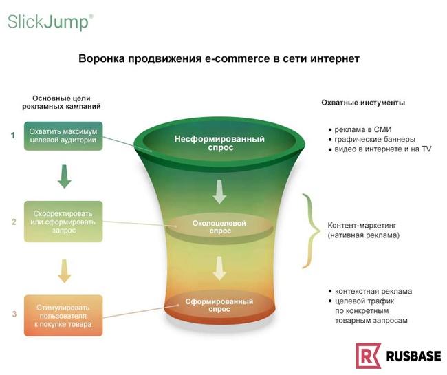 Контент-маркетинг спасет воронку продаж в e-commerce.