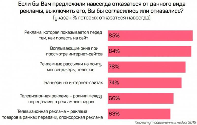 40% россиян доверяют рекламе.