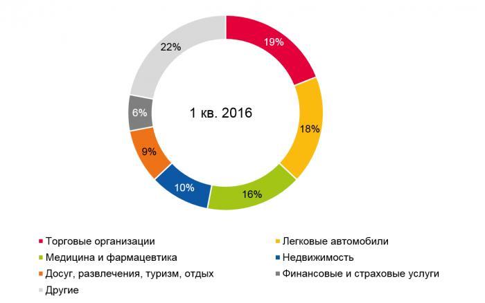 Долевое распределение рекламных бюджетов по товарным категориям на радио в 1-м кв. 2016 г.