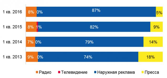 Динамика рекламных бюджетов категории «Недвижимость» на радио, телевидении, в наружной рекламе и в прессе за 1 кв. 2013-2016 гг.