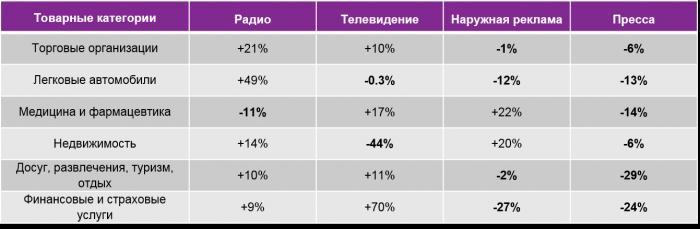 Динамика рекламных бюджетов по отдельным товарным категориям на радио, телевидении, в наружной рекламе и в прессе за 1 кв. 2016 г. к 1 кв. 2015 г.