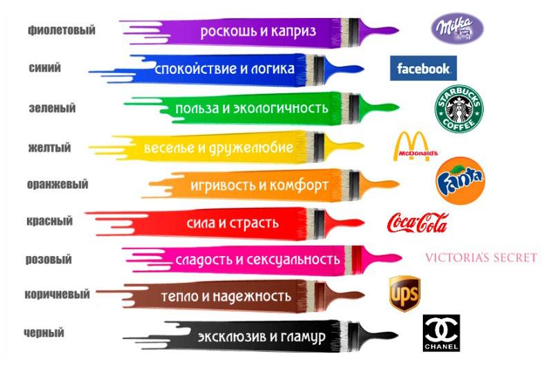 Какие цвета привлекают покупателей
