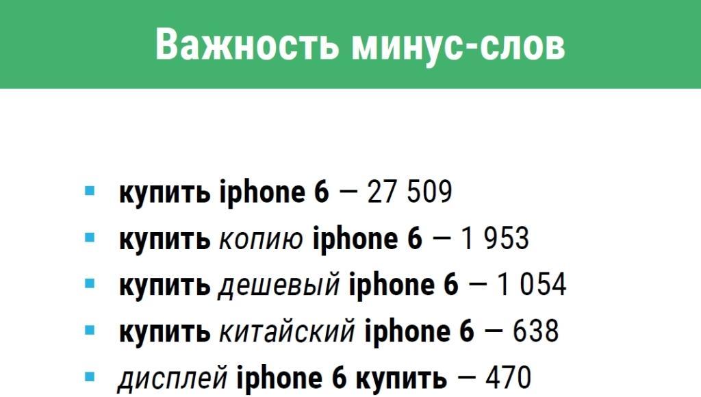 Частотность фразы «Купить iPhone 6».