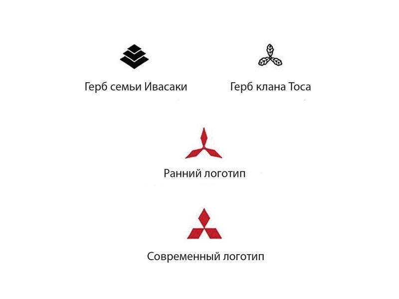анализ логотипа mitsubishi