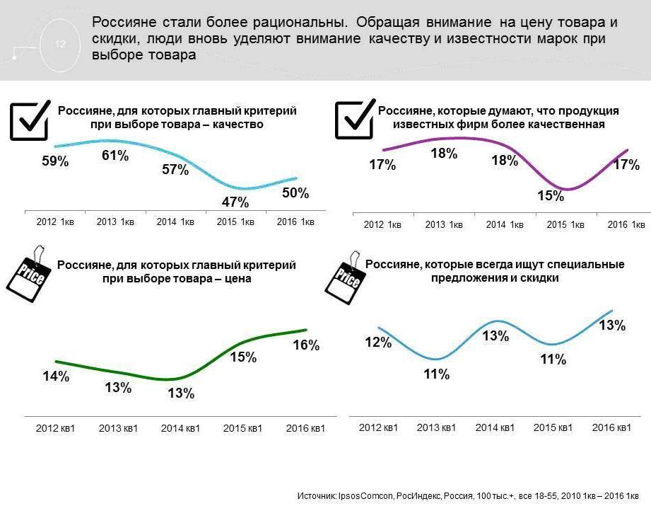 Потребительские тренды 2016 года, Initiative.