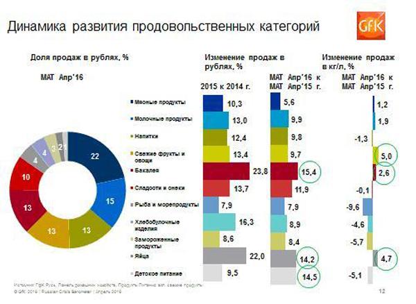 Тенденции на российском рынке FMCG в 2016 году.