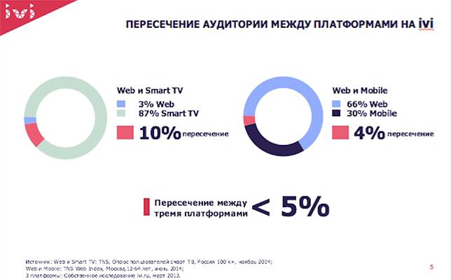 Пересечение пользователей Smart TV и «обычного» веба, данные за 2013-2014 годы.