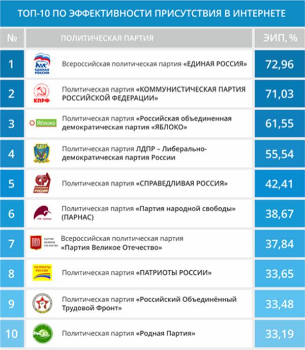 Политические партии активизировались в социальных сетях.