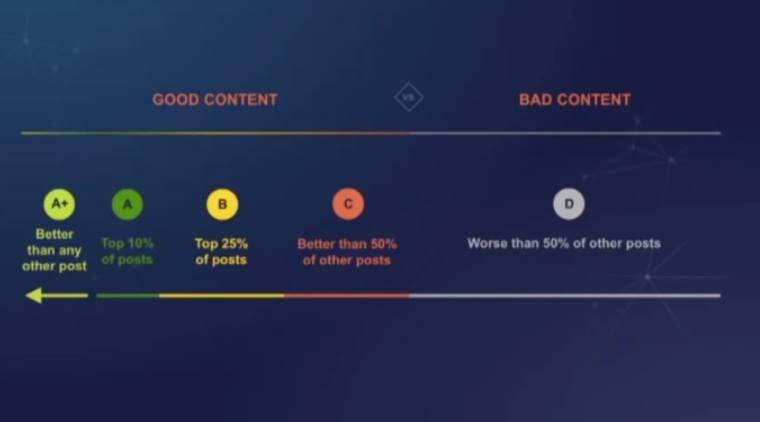 Пример аналитики контента в первые пару часов после публикации поста.
