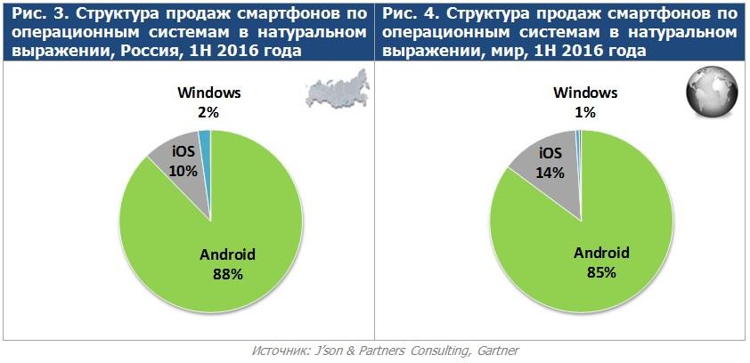 Продажи смартфонов продолжают расти.