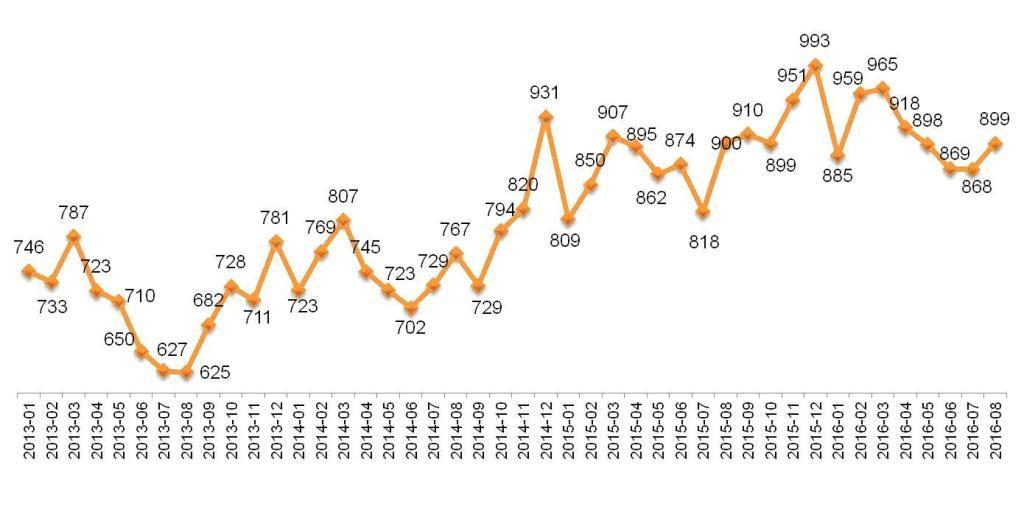 Динамика Индекса «Кофе с Молоком». Январь 2013 – август 2016.