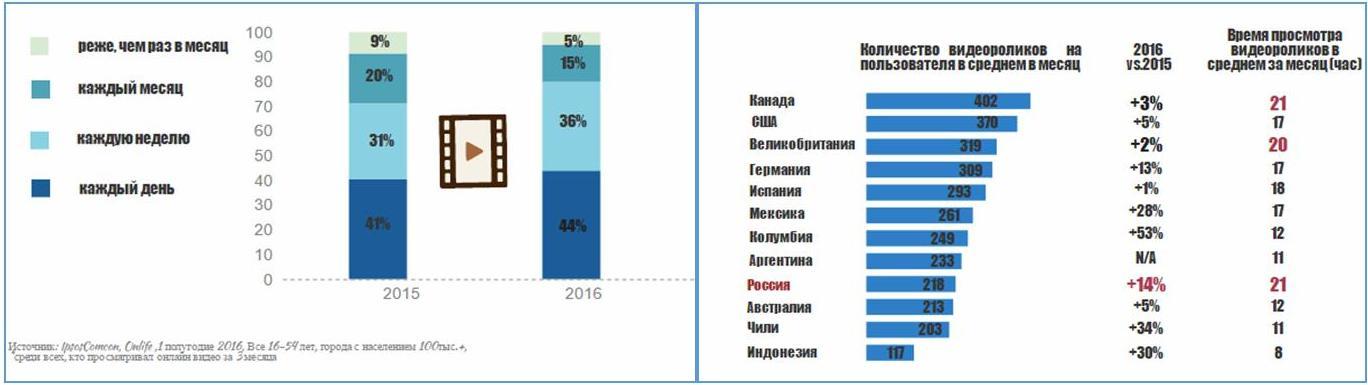 Агентство Initiative представило анализ рынка онлайн видео в России и в мире.