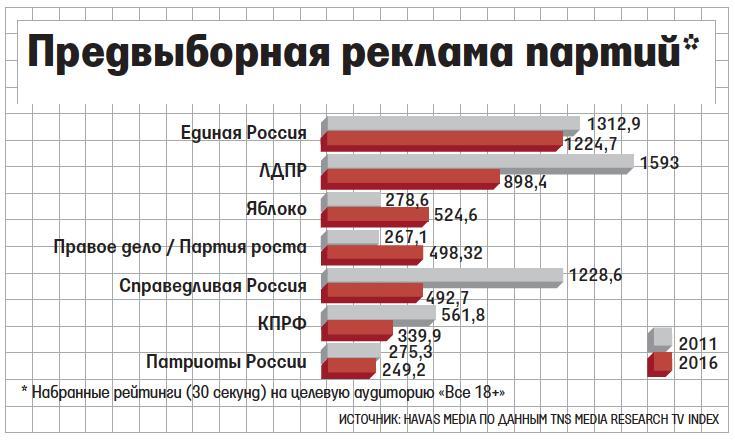 Партии и избиратели потеряли интерес к предвыборной телерекламе.