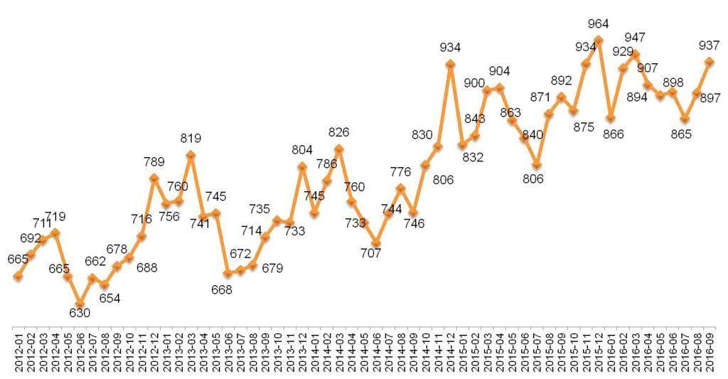 Динамика Индекса «Кофе с Молоком». Январь 2012 – сентябрь 2016.