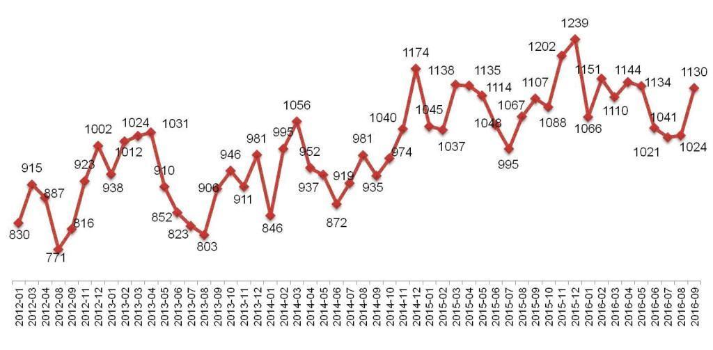 Динамика Индекса «Кофе с Молоком» в Москве. Январь 2012 – сентябрь 2016.