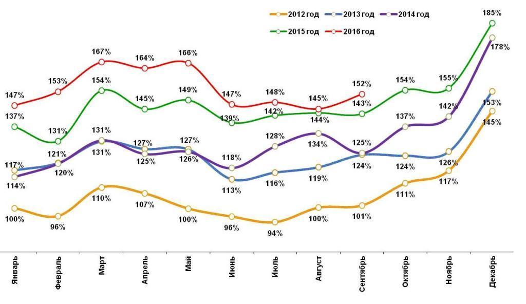 Динамика номинальных повседневных расходов жителей российских городов с населением от 100 тысяч жителей. Январь 2012 – сентябрь 2016.