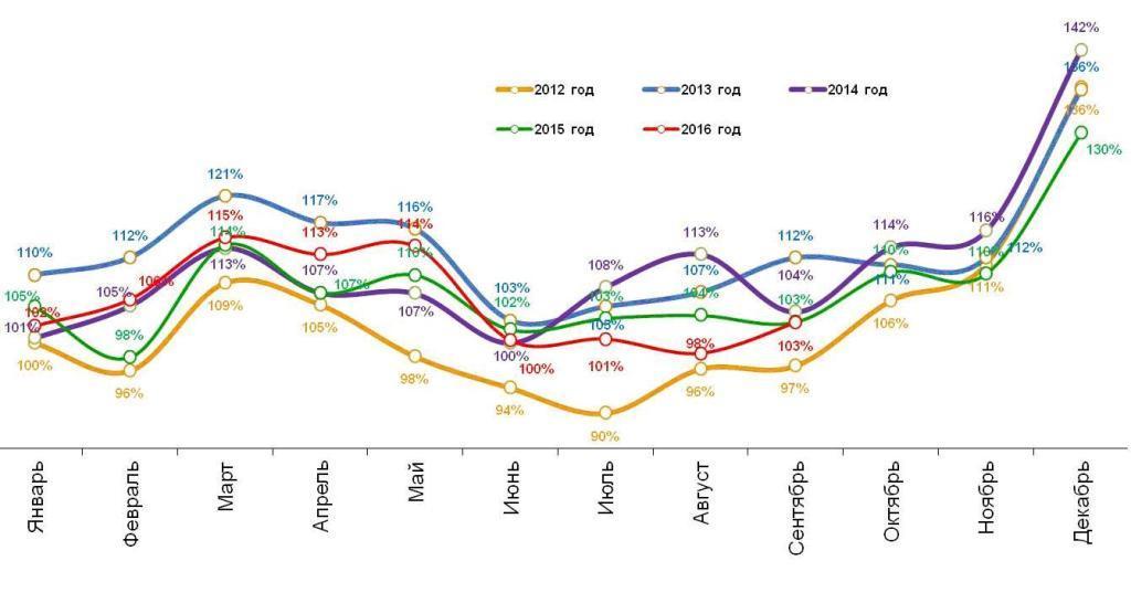 Динамика реальных («очищенных» от инфляции) повседневных расходов жителей российских городов с населением от 100 тысяч жителей. Январь 2012 – сентябрь 2016.