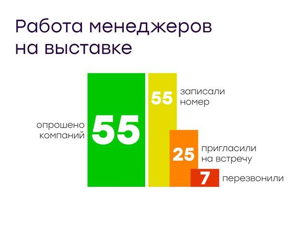 Статистика по звонкам.