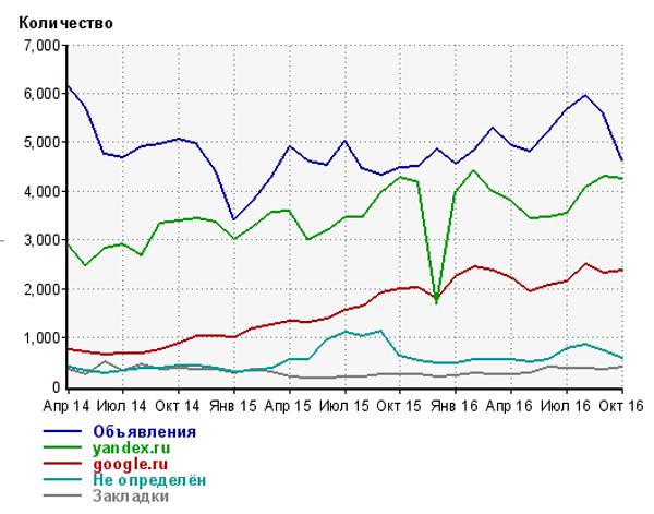 Как определить, накручен ли трафик в LiveInternet?