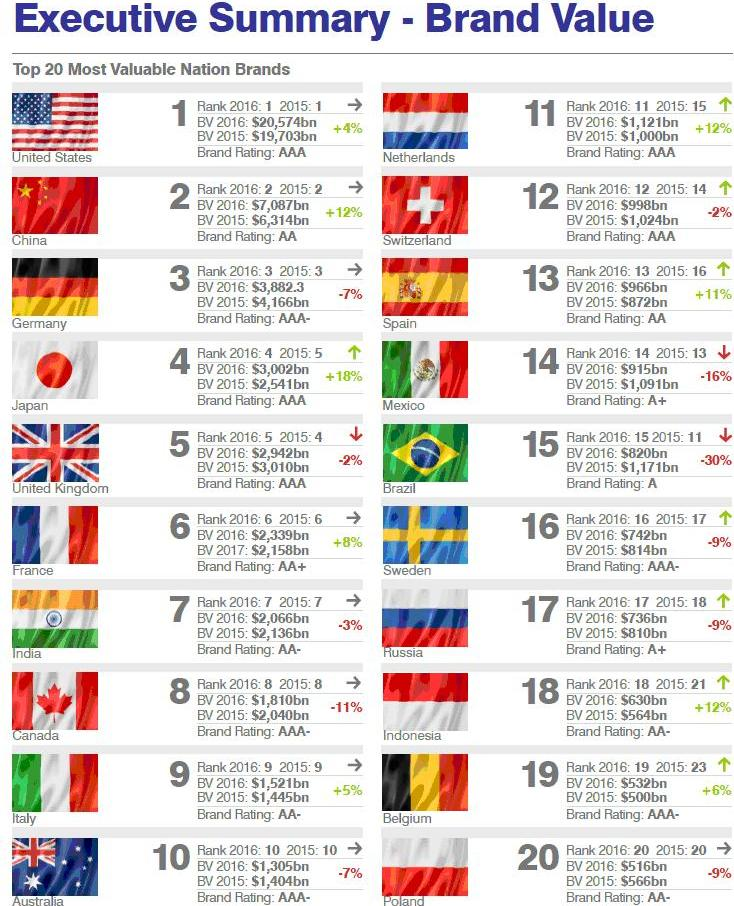 ТОП-20 самых дорогих брендов стран.