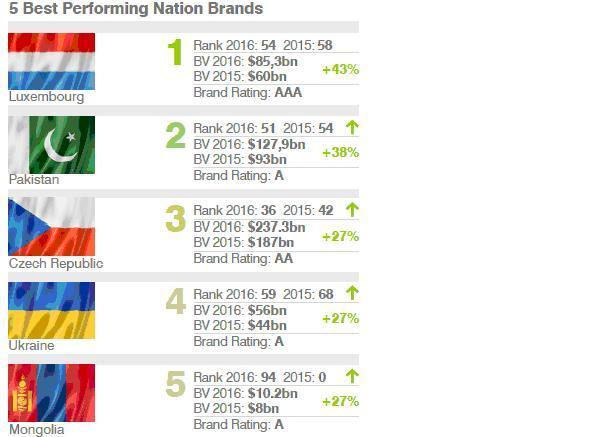 ТОП-5 самых быстроразвивающихся национальных брендов.