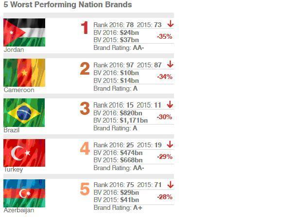ТОП-5 стран с наибольшим падением стоимости национального бренда.