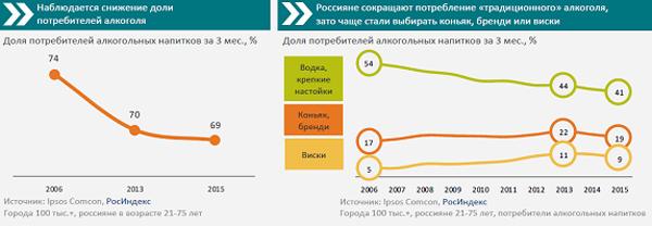 В России стали меньше потреблять алкогольные напитки.