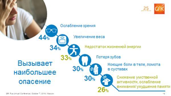Исследование GfK, Россия.