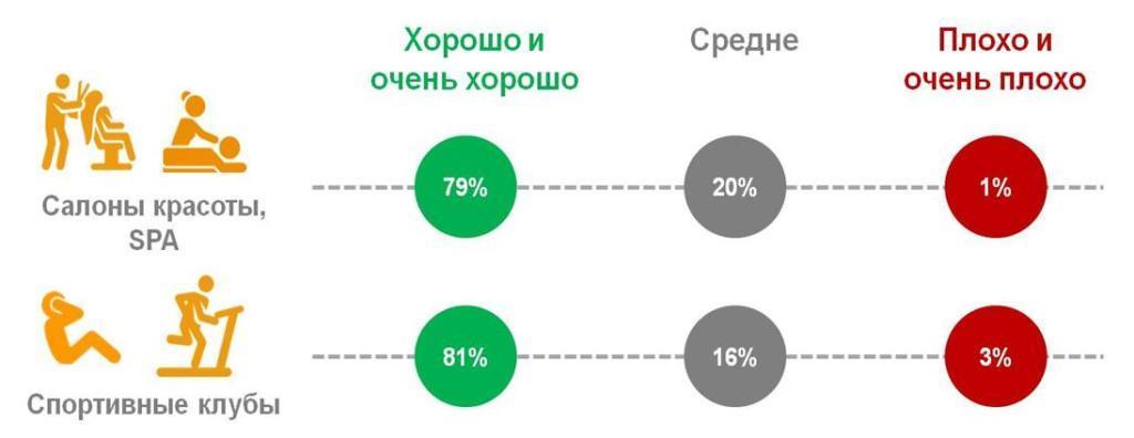 Оценка россиянами качества обслуживания в сфере красоты, здоровья и спорта.