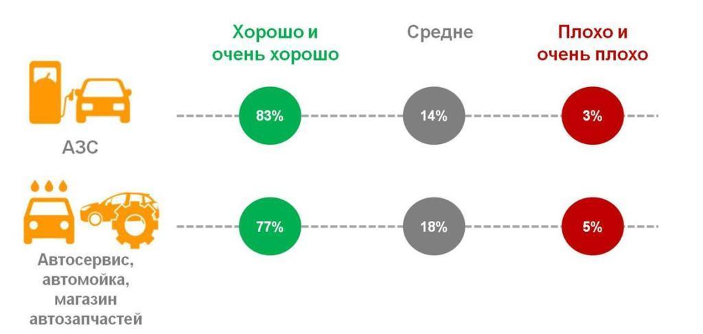 Оценка россиянами качества обслуживания на АЗС, в автосервисах, на автомойках, в магазинах автозапчастей.