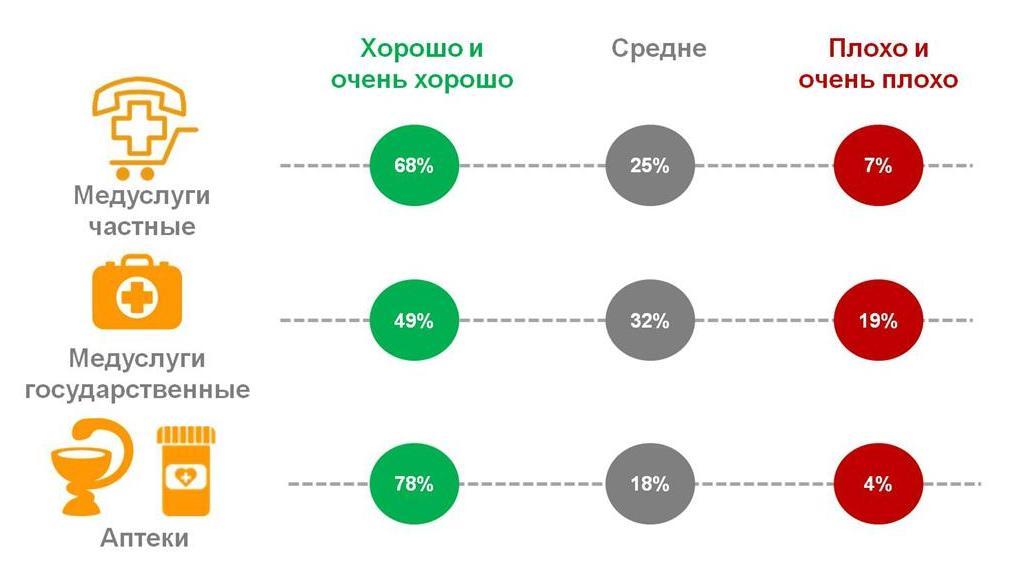 Оценка россиянами качества обслуживания в сфере медицинских услуг и товаров.