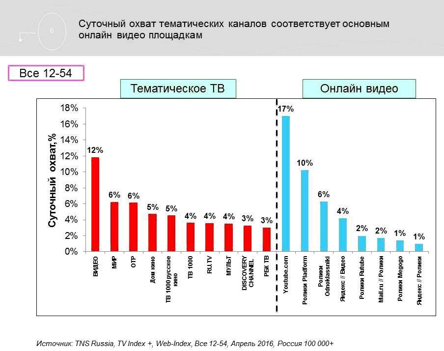 Агентство Initiative проанализировало рынок тематического ТВ в России.
