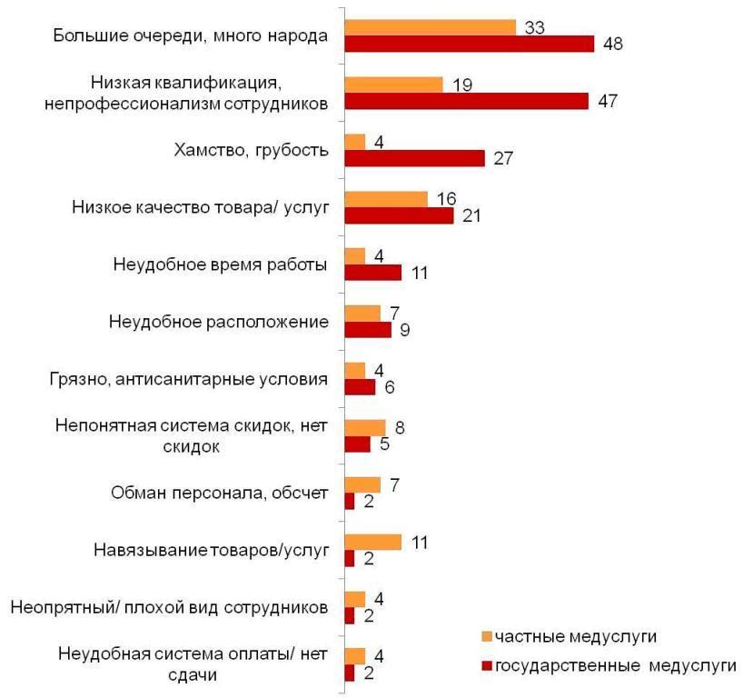 Почему вы поставили низкие оценки качеству обслуживания в сфере медицинских услуг? (%)