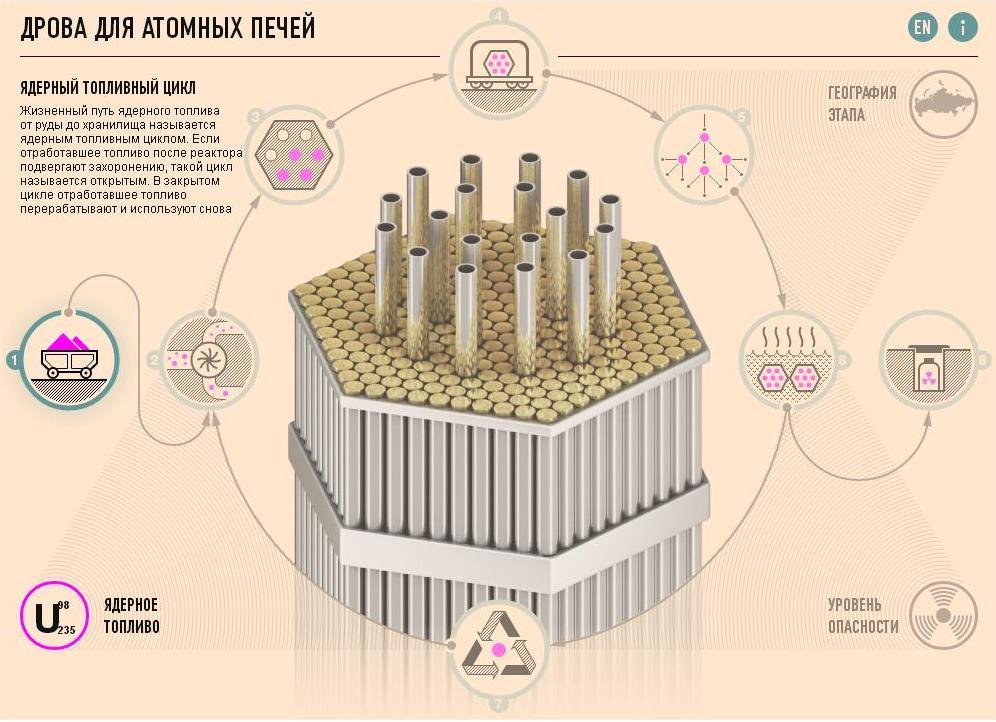 «Топливо для атомных печей».