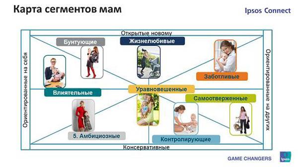 Ipsos разработал новую психографическую сегментацию мам.