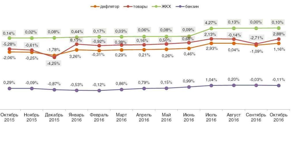 Дефлятор реальных потребительских цен на ЖКХ, бензин и товары (в % к предшествующему периоду).