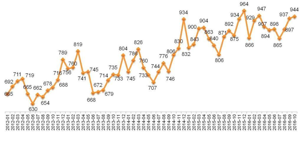Динамика Индекса «Кофе с Молоком». Январь 2012 – октябрь 2016.