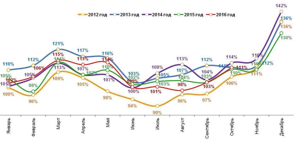 Динамика реальных («очищенных» от инфляции) повседневных расходов жителей российских городов с населением от 100 тысяч жителей. Январь 2012 – октябрь 2016.