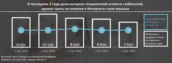 Россияне сокращают траты на онлайн-покупки.