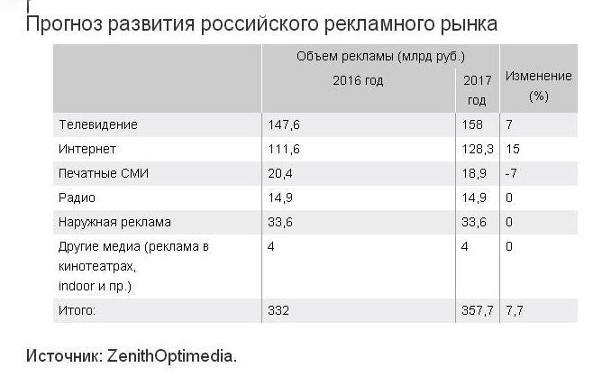 ZenithOptimedia обновила прогноз развития рекламного рынка в России.
