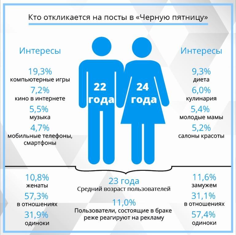 «Черная пятница» в ВКонтакте: цифры и выводы.