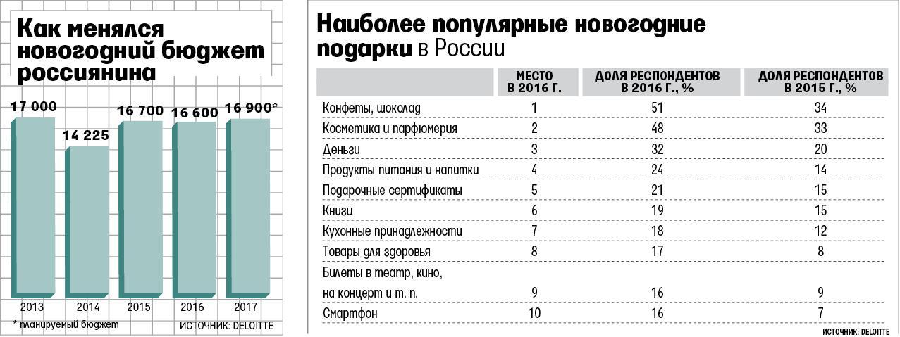 Россияне впервые за несколько лет не планируют сокращать бюджет на Новый год.