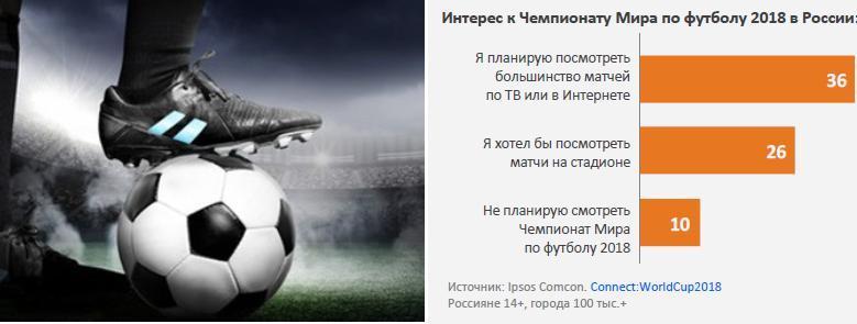 Больше половины россиян собираются смотреть трансляции Чемпионата Мира по футболу 2018 года.