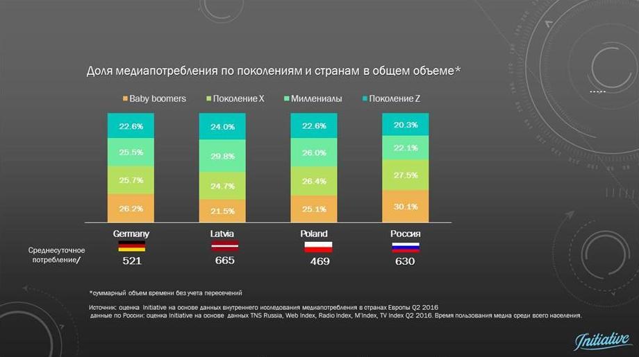 В России растет совокупное медиапотребление.